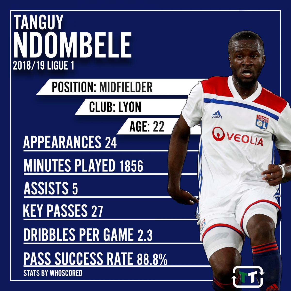 Ndombele-stats.png