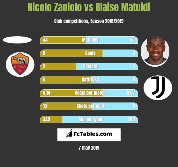 nicolo-zaniolo-vs-blaise_matuidi.jpg