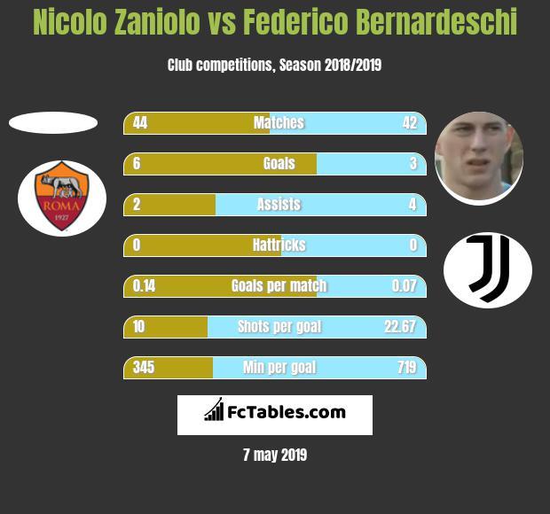 nicolo-zaniolo-vs-federico_bernardeschi.jpg